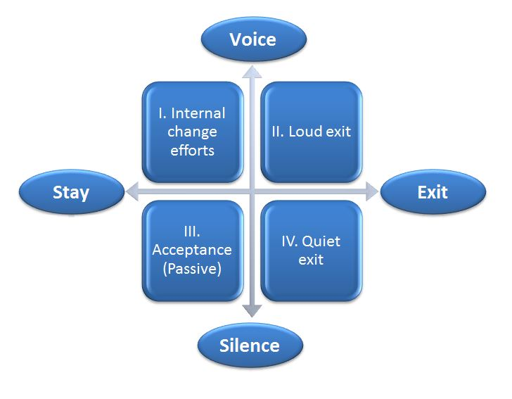 Hirschman Exit Voice